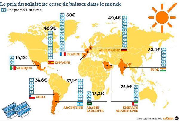 Comparaison des coûts du solaire