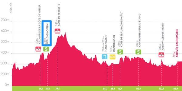 Courbe d'altitude Tour d'Alsace 2018 - dernière étape