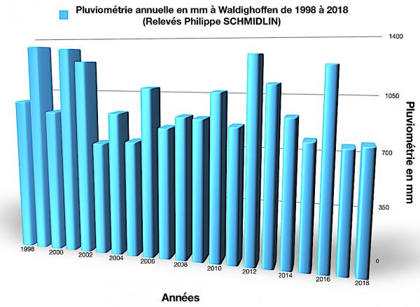 Pluviométrie annuelle depuis 1998 à Waldighoffen par Philippe Schmidlin-graphique