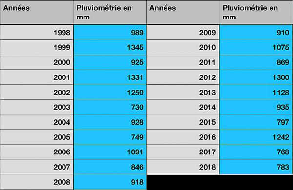 Pluviométrie annuelle depuis 1998 à Waldighoffen par Philippe Schmidlin-tableau