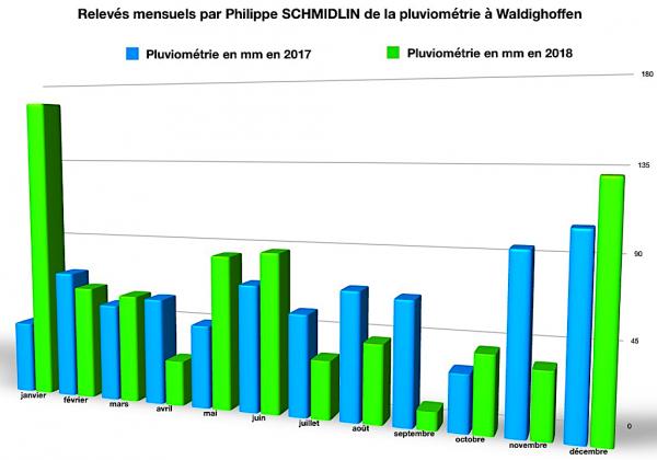 Pluviométrie mensuelle 2017-18 à Waldighoffen par Philippe Schmidlin-graphique