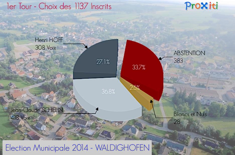Résultats municipales Waldighoffen